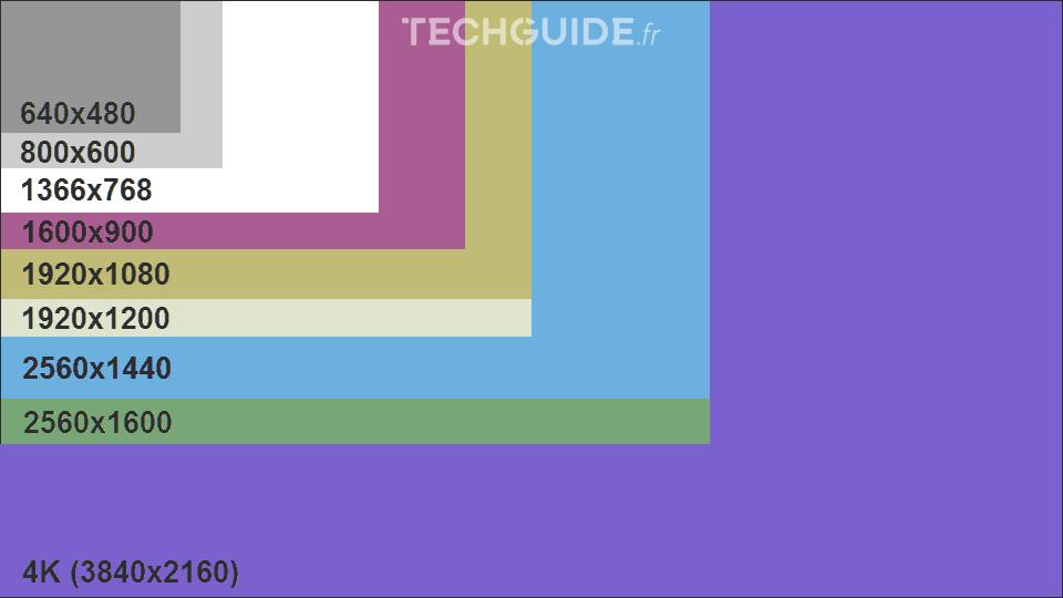 Comparatif des résolution d'écrans en pixels